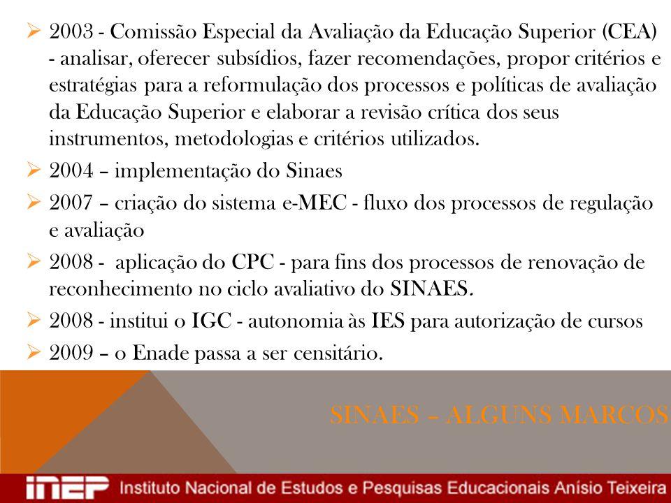 2003 - Comissão Especial da Avaliação da Educação Superior (CEA) - analisar, oferecer subsídios, fazer recomendações, propor critérios e estratégias para a reformulação dos processos e políticas de avaliação da Educação Superior e elaborar a revisão crítica dos seus instrumentos, metodologias e critérios utilizados.
