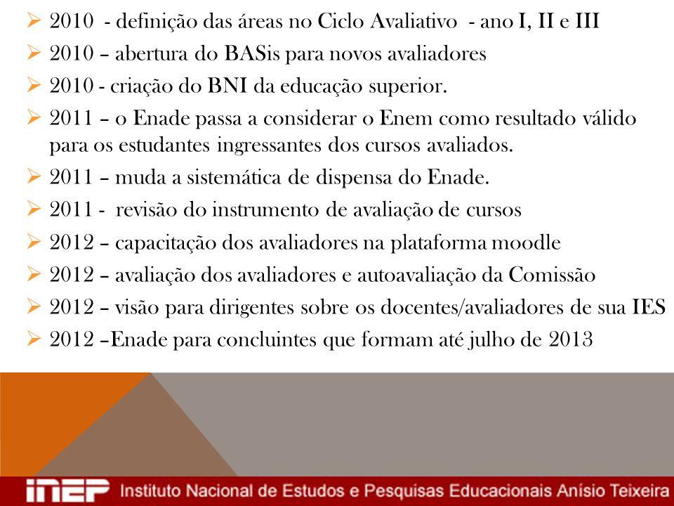 2010 - definição das áreas no Ciclo Avaliativo - ano I, II e III