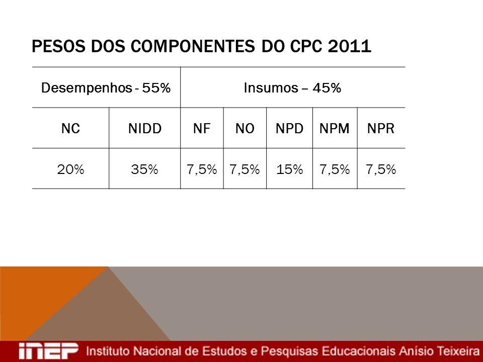 Pesos dos Componentes do CPC 2011