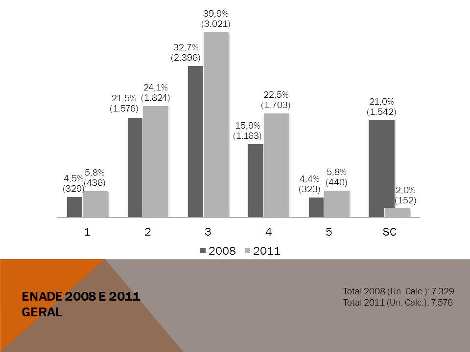 Enade 2008 e 2011 Geral Total 2008 (Un. Calc.): 7.329
