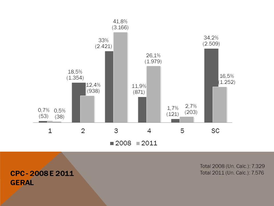 CPC - 2008 e 2011 Geral Total 2008 (Un. Calc.): 7.329