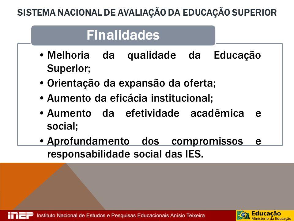 Sistema Nacional de Avaliação da Educação Superior