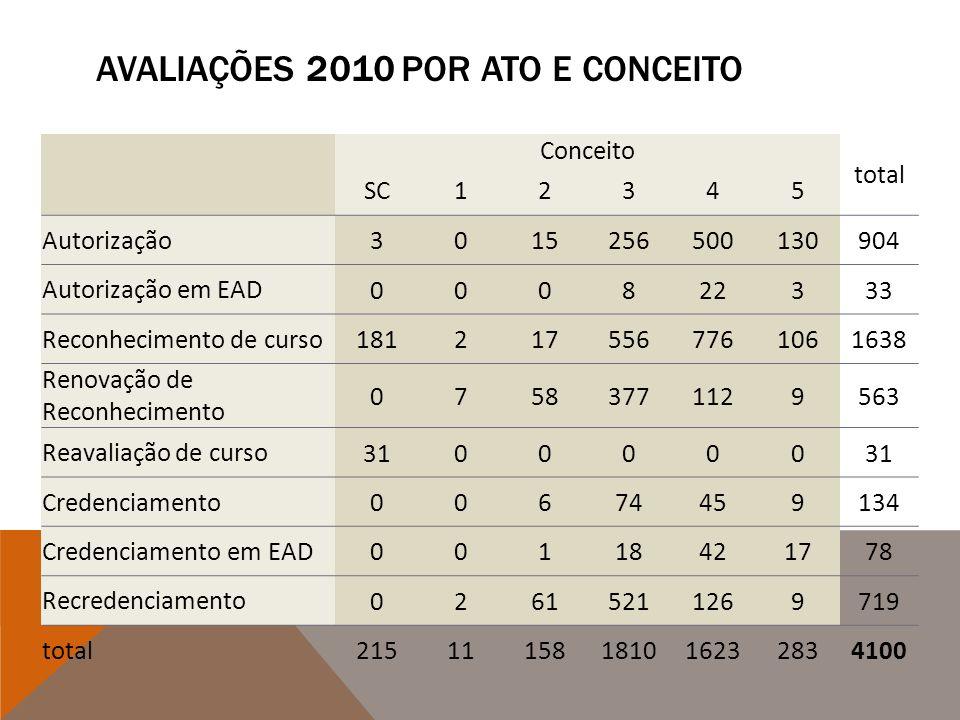 Avaliações 2010 por ato e conceito