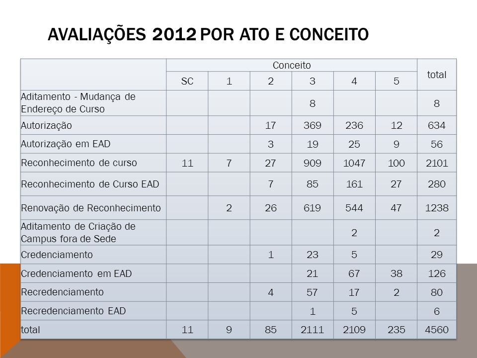 Avaliações 2012 por ato e conceito