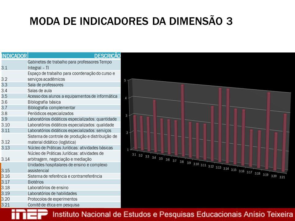 Moda de indicadores da dimensão 3