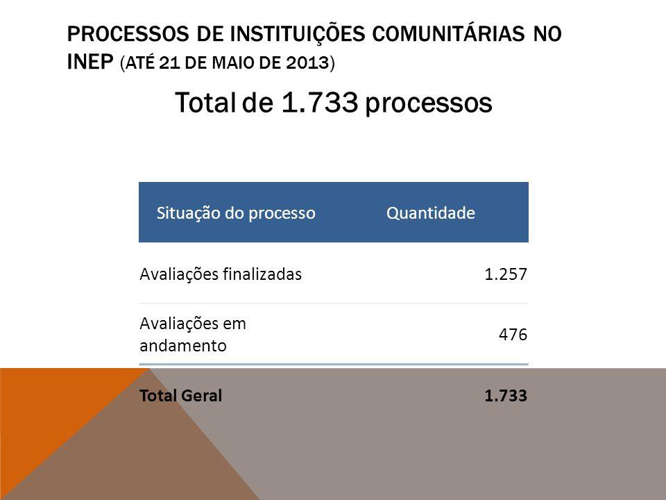 Processos de Instituições Comunitárias no INEP (até 21 de maio de 2013)