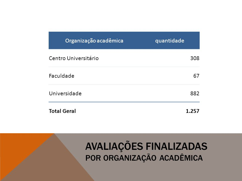 Avaliações finalizadas por organização acadêmica