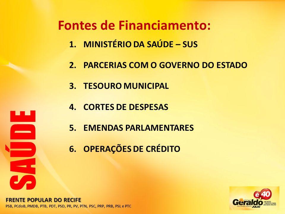 SAÚDE Fontes de Financiamento: MINISTÉRIO DA SAÚDE – SUS