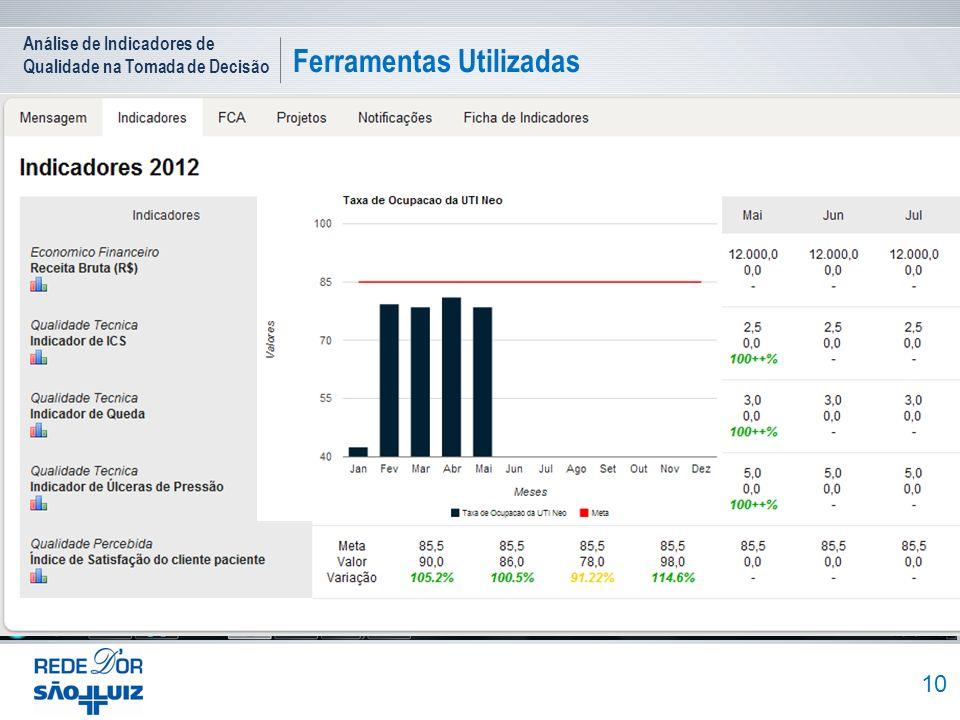 2012 Sistema Prime D`OR Painel de Indicadores FCA - Fato Causa e Ação