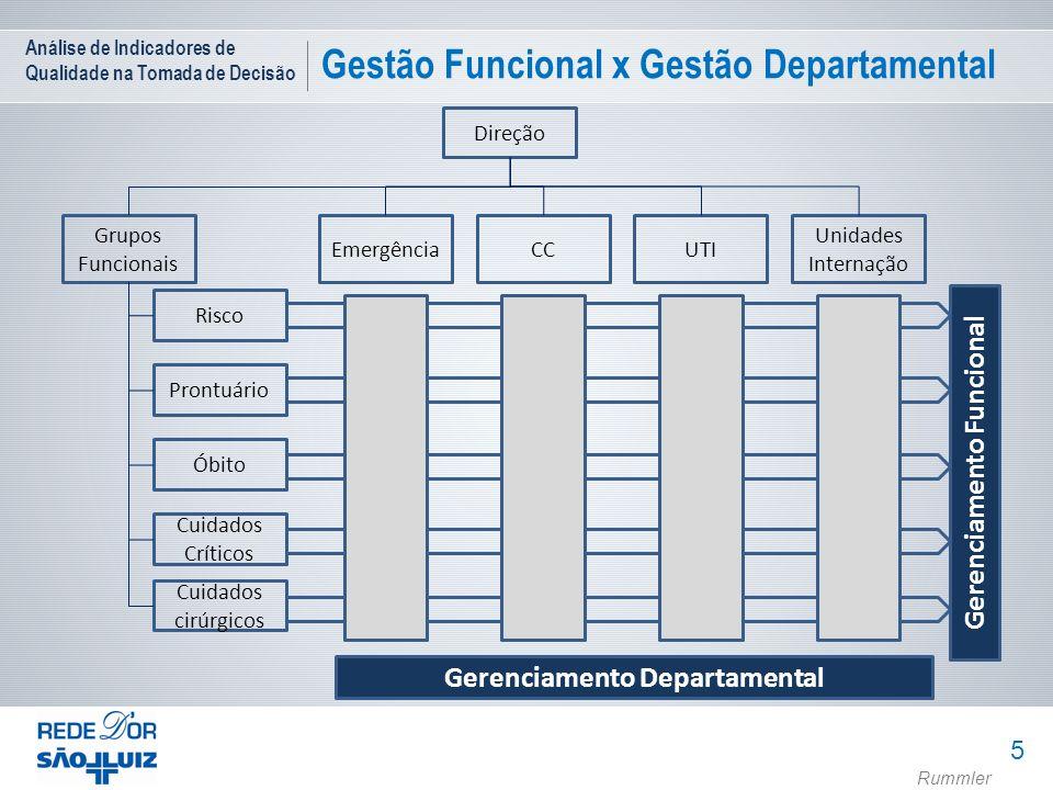 Gerenciamento Funcional Gerenciamento Departamental