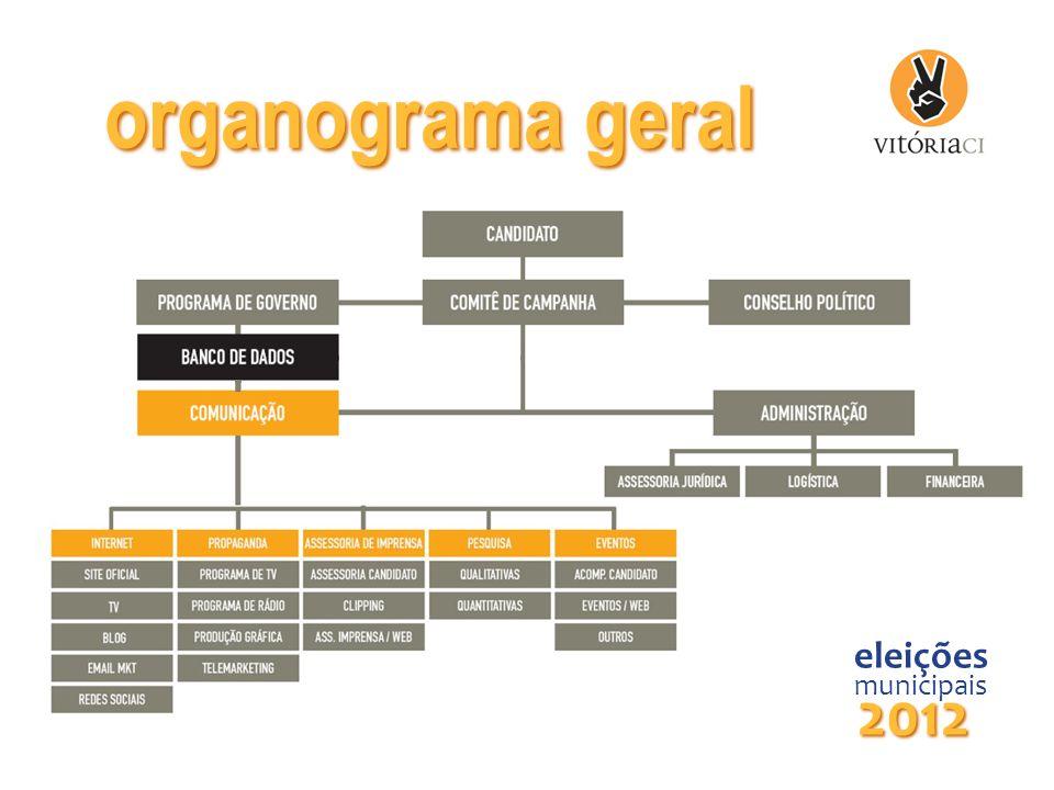 organograma geral eleições municipais 2012