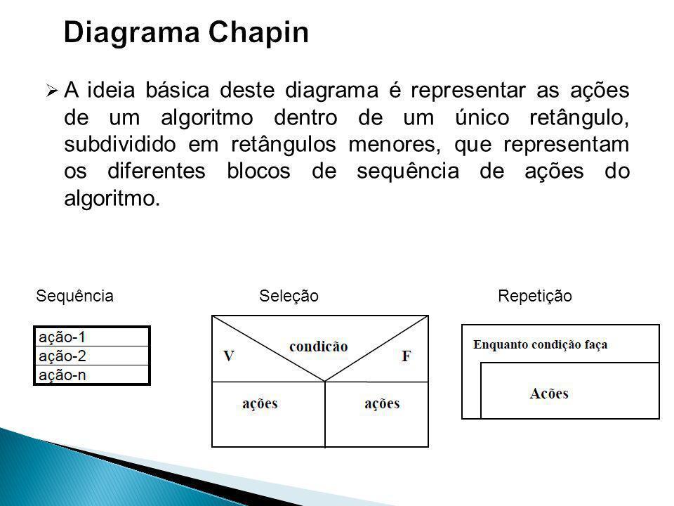 Diagrama Chapin