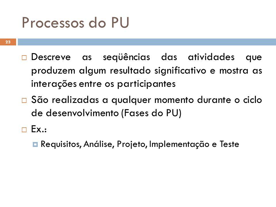 Processos do PU Descreve as seqüências das atividades que produzem algum resultado significativo e mostra as interações entre os participantes.