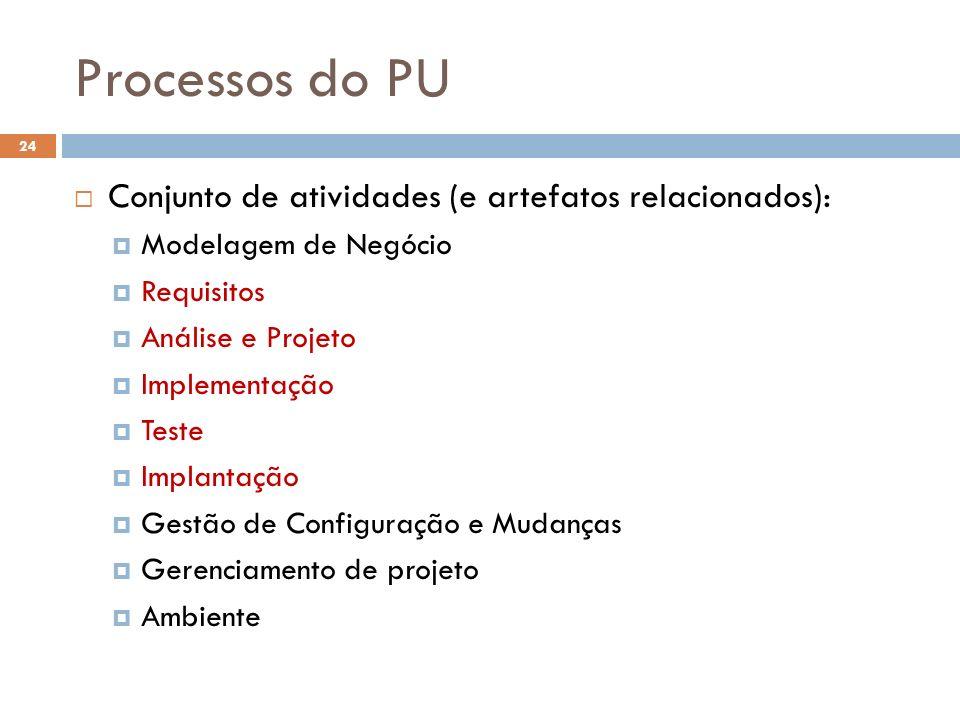 Processos do PU Conjunto de atividades (e artefatos relacionados):