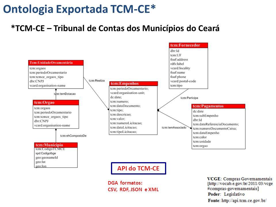 Ontologia Exportada TCM-CE*
