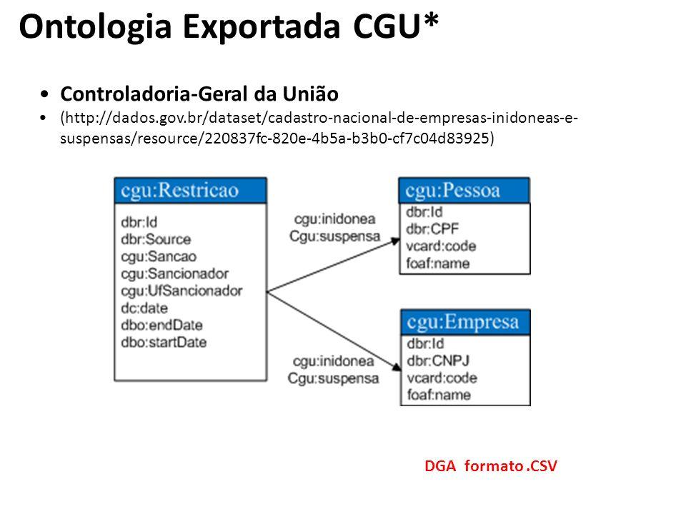 Ontologia Exportada CGU*