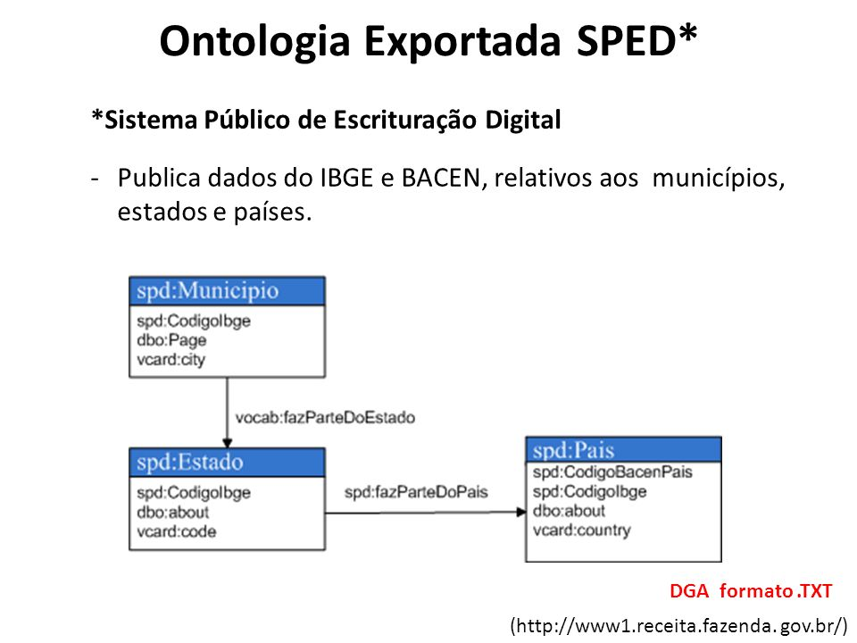 Ontologia Exportada SPED*