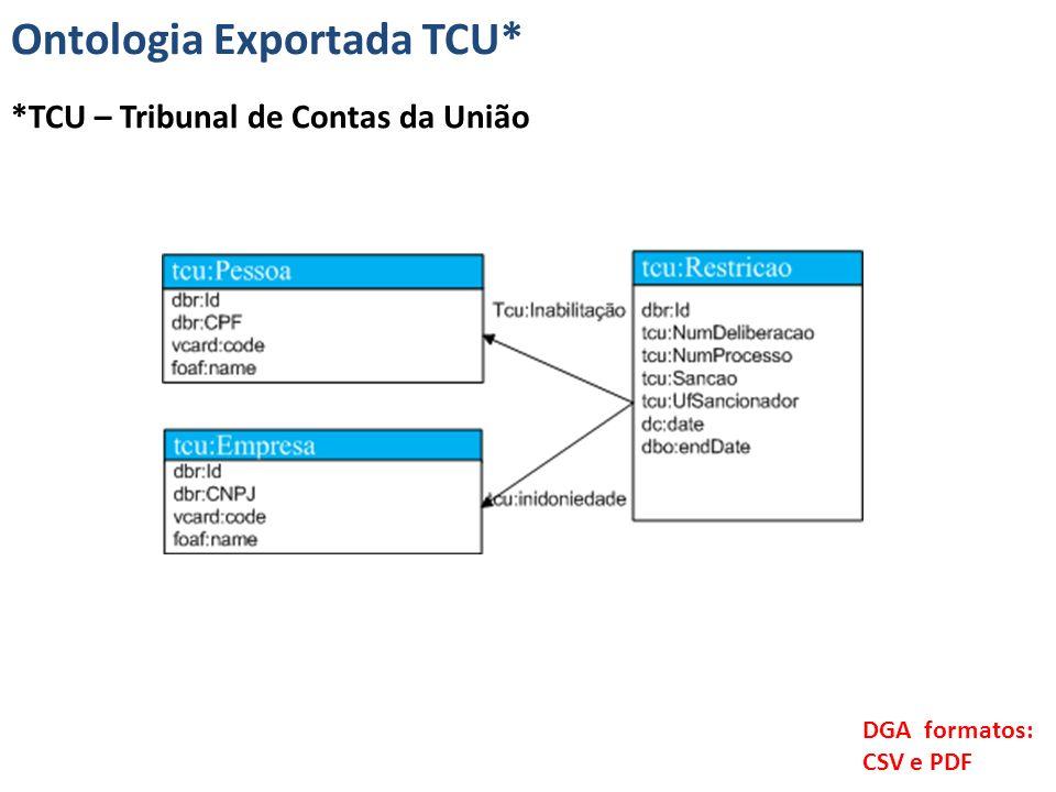 Ontologia Exportada TCU*