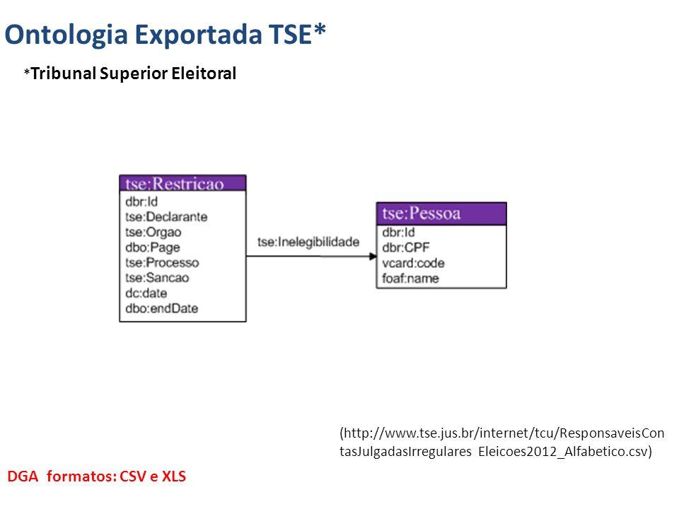 Ontologia Exportada TSE*