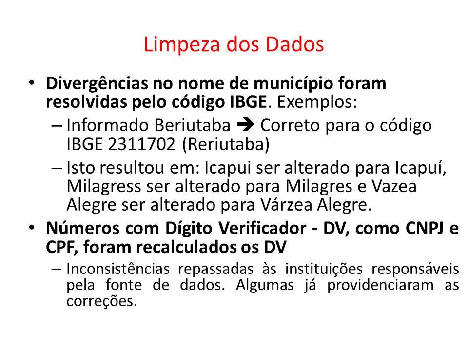 Limpeza dos Dados Divergências no nome de município foram resolvidas pelo código IBGE. Exemplos: