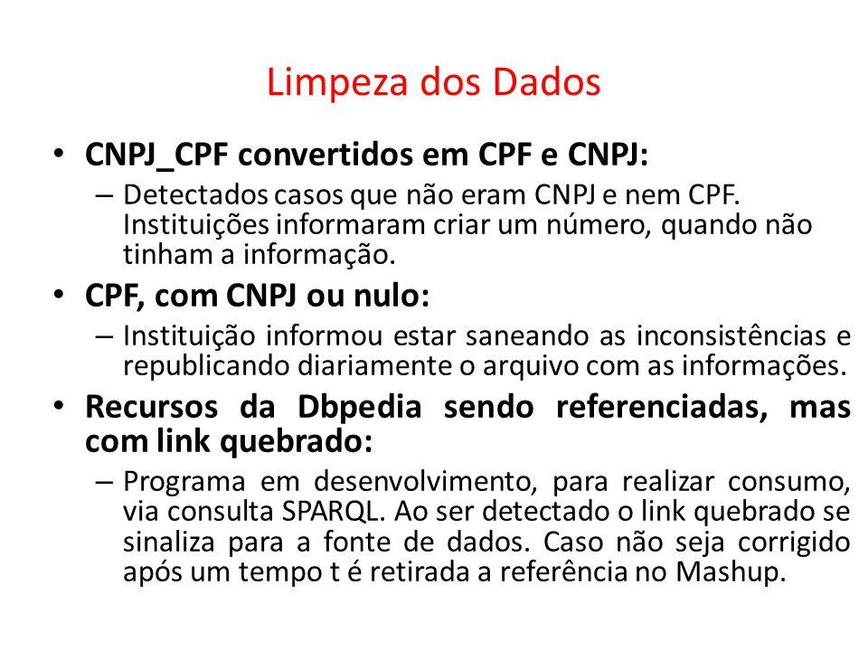 Limpeza dos Dados CNPJ_CPF convertidos em CPF e CNPJ: