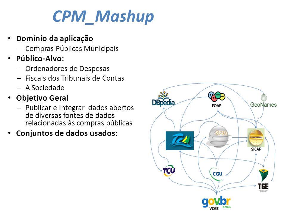 CPM_Mashup Domínio da aplicação Público-Alvo: Objetivo Geral