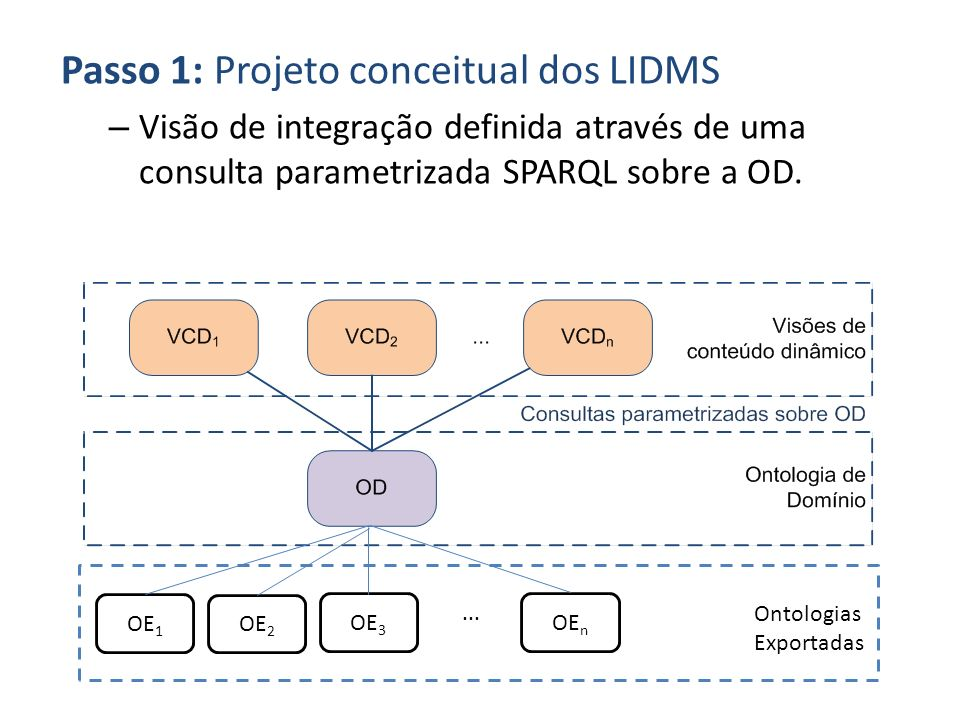 Passo 1: Projeto conceitual dos LIDMS