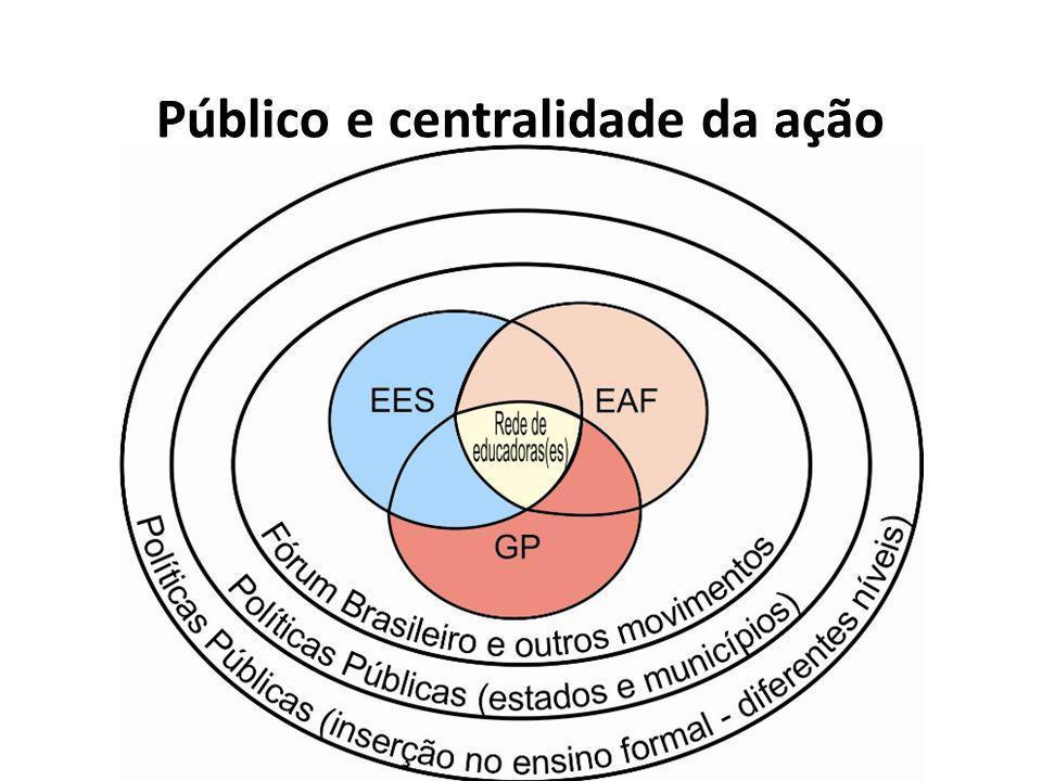 Público e centralidade da ação