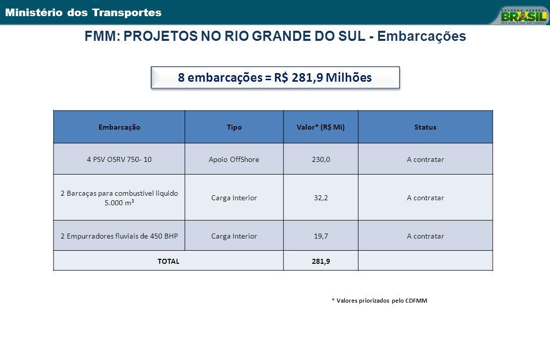 FMM: PROJETOS NO RIO GRANDE DO SUL - Embarcações