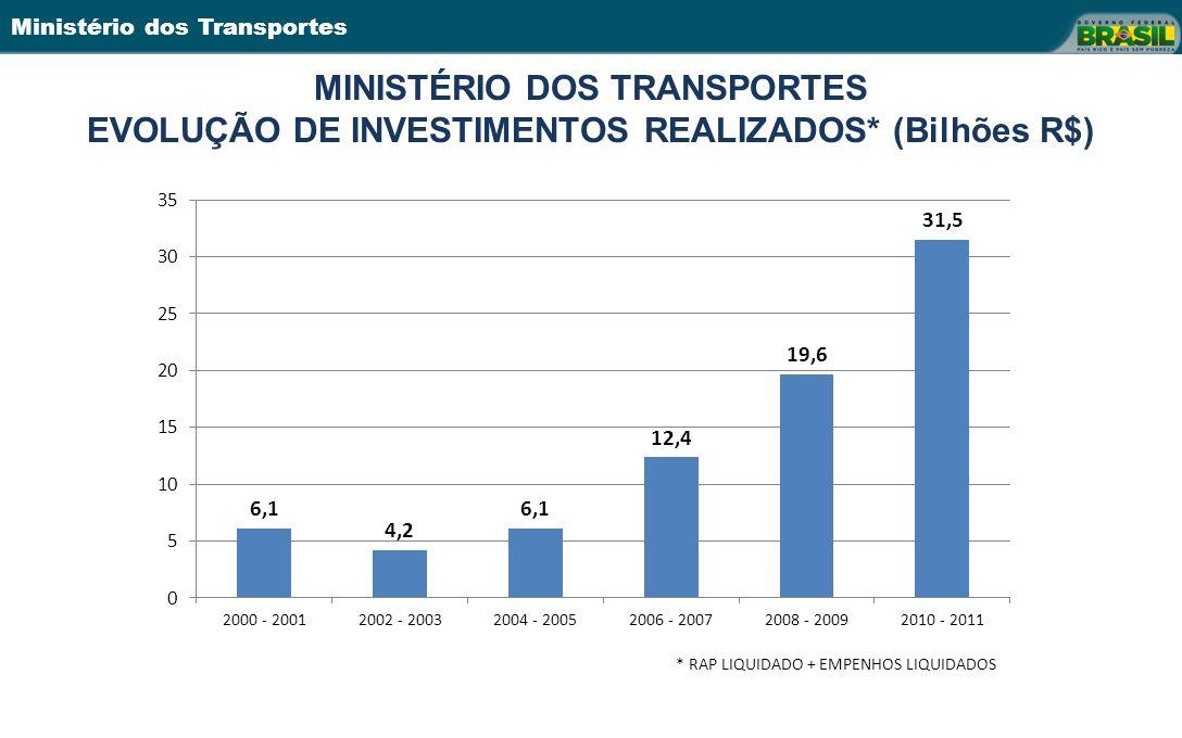 MINISTÉRIO DOS TRANSPORTES EVOLUÇÃO DE INVESTIMENTOS REALIZADOS