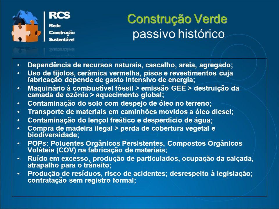 Construção Verde passivo histórico