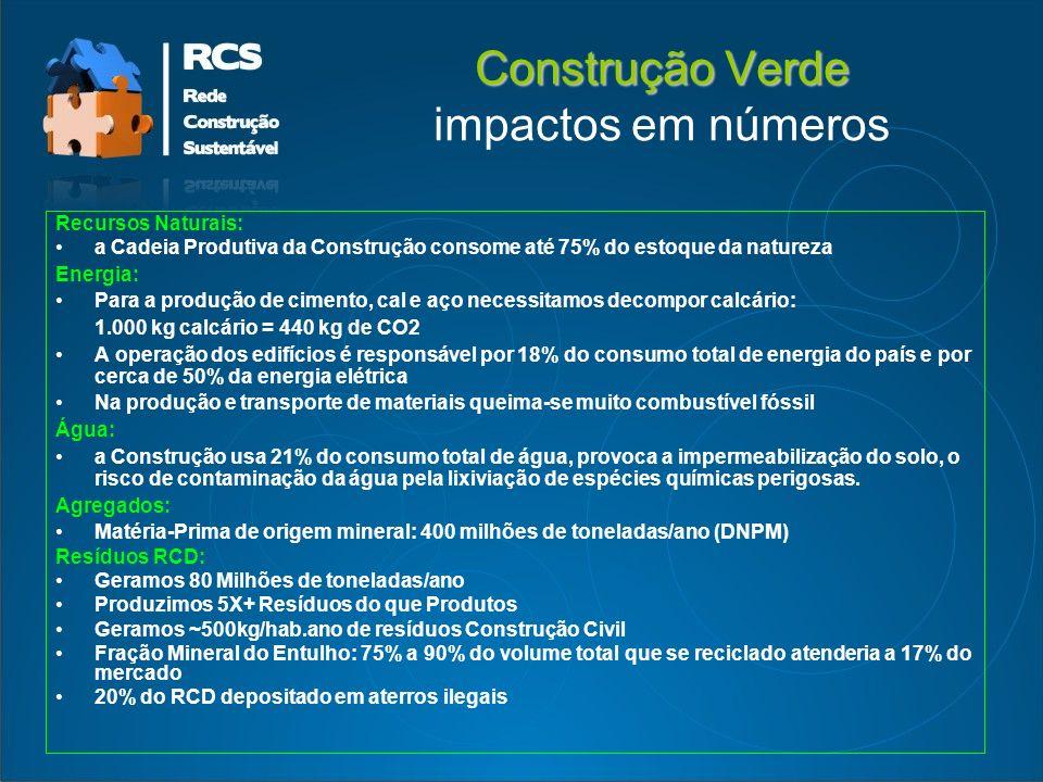 Construção Verde impactos em números