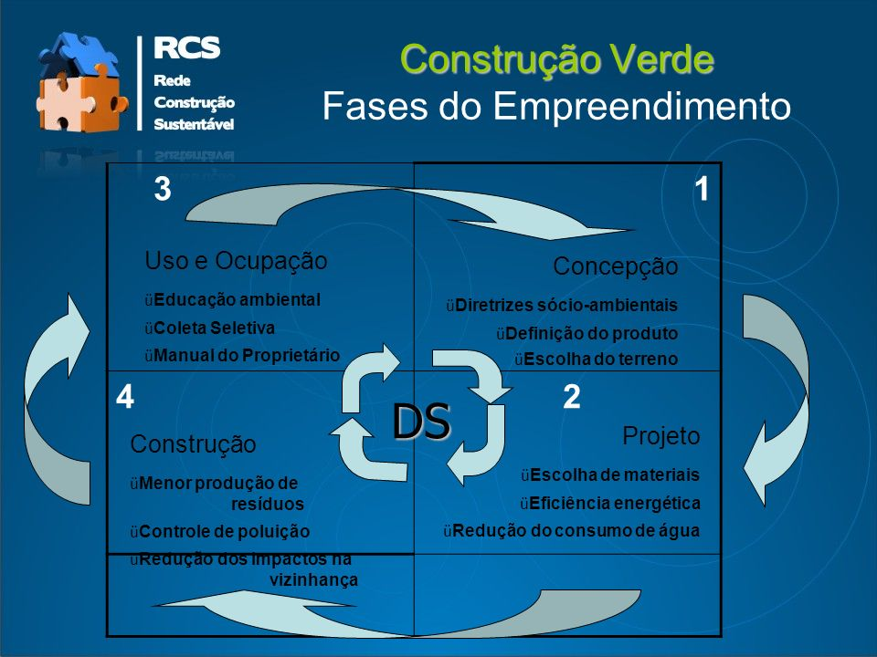 Construção Verde Fases do Empreendimento