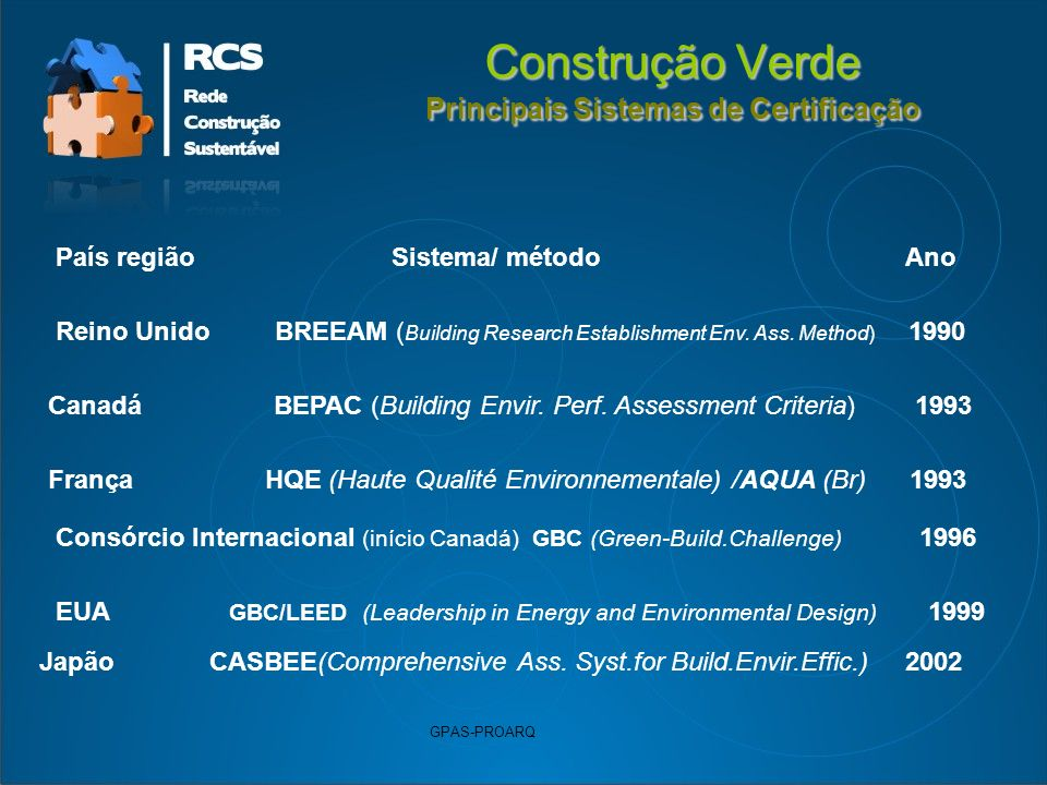 Construção Verde Principais Sistemas de Certificação