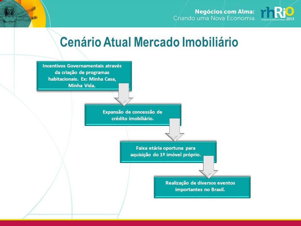 Cenário Atual Mercado Imobiliário