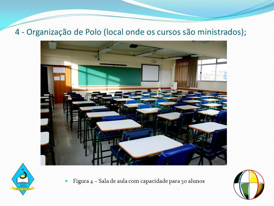 4 - Organização de Polo (local onde os cursos são ministrados);