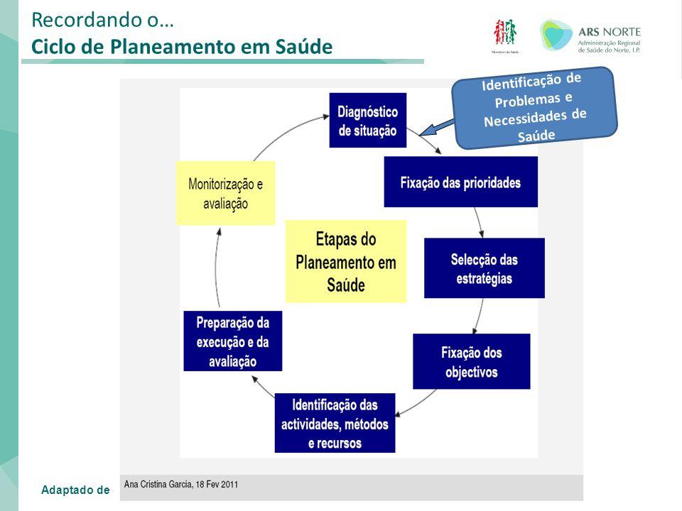 Identificação de Problemas e Necessidades de Saúde