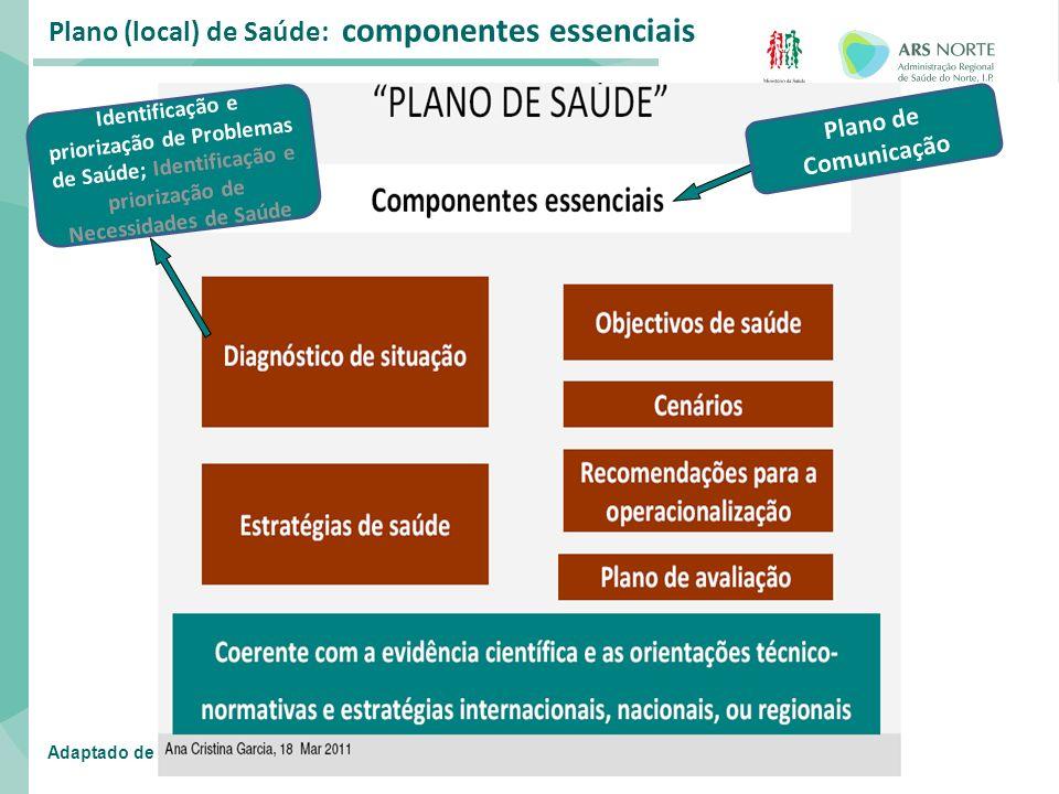 Plano (local) de Saúde: componentes essenciais