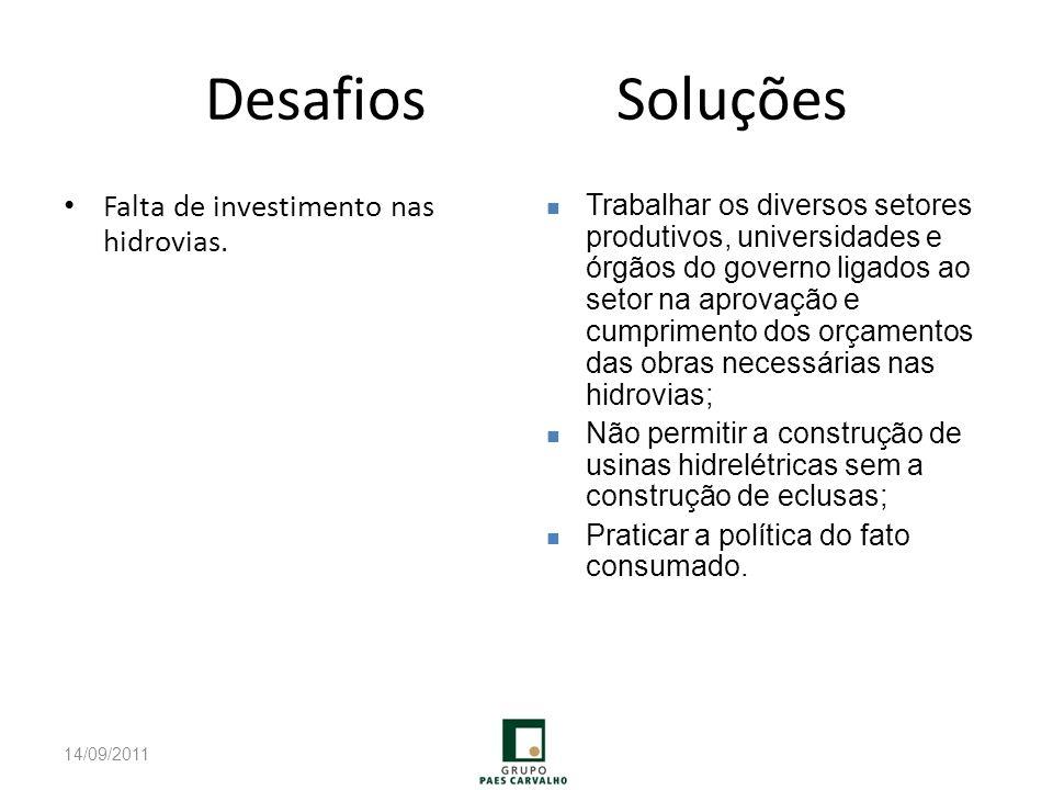 Desafios Soluções Falta de investimento nas hidrovias.