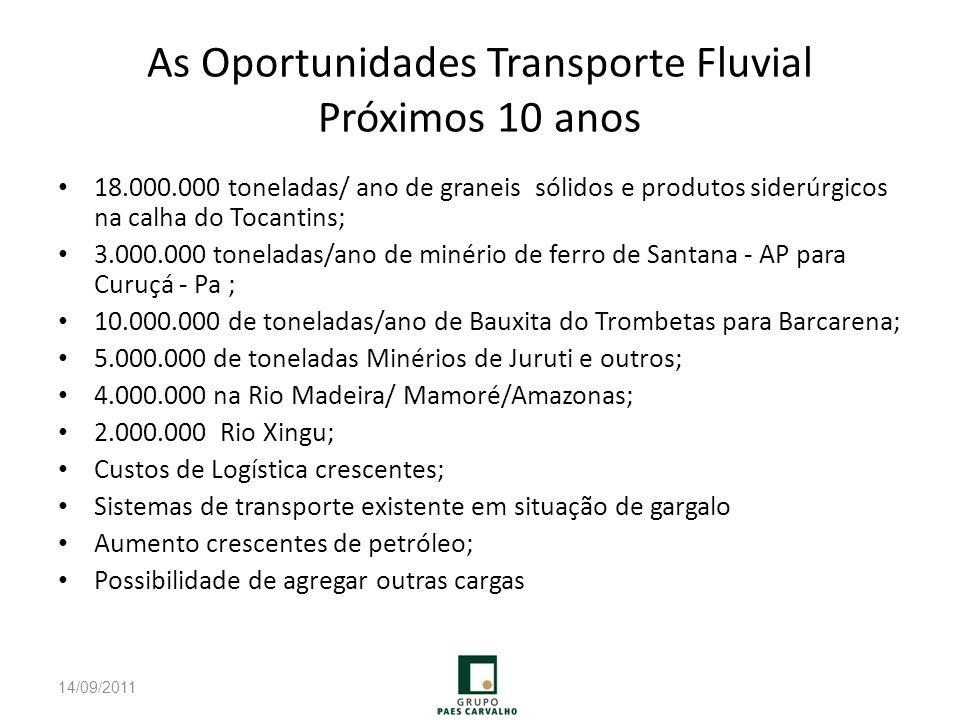 As Oportunidades Transporte Fluvial Próximos 10 anos