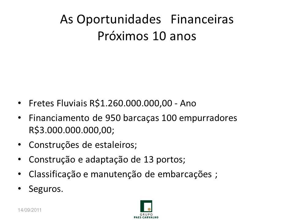 As Oportunidades Financeiras Próximos 10 anos