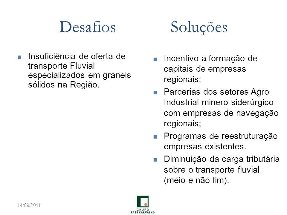 Desafios Soluções Insuficiência de oferta de transporte Fluvial especializados em graneis sólidos na Região.
