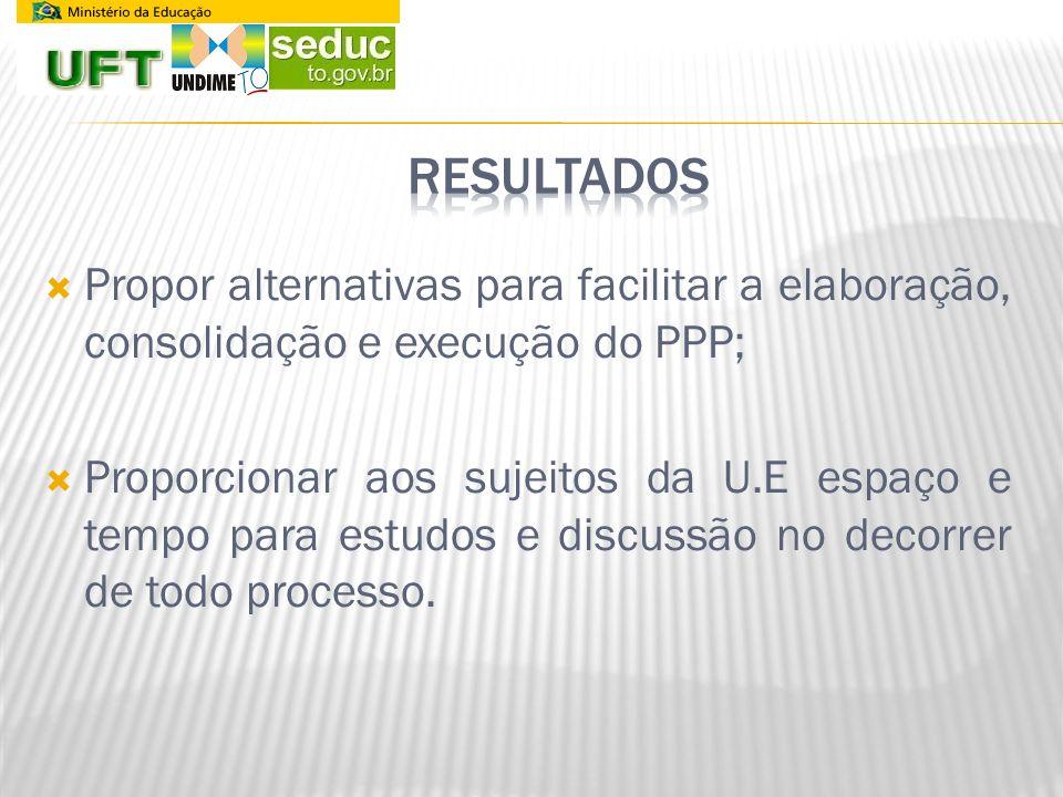 RESULTADOS Propor alternativas para facilitar a elaboração, consolidação e execução do PPP;