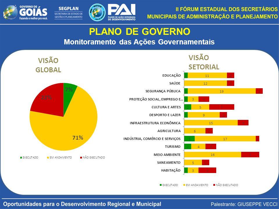 PLANO DE GOVERNO Monitoramento das Ações Governamentais