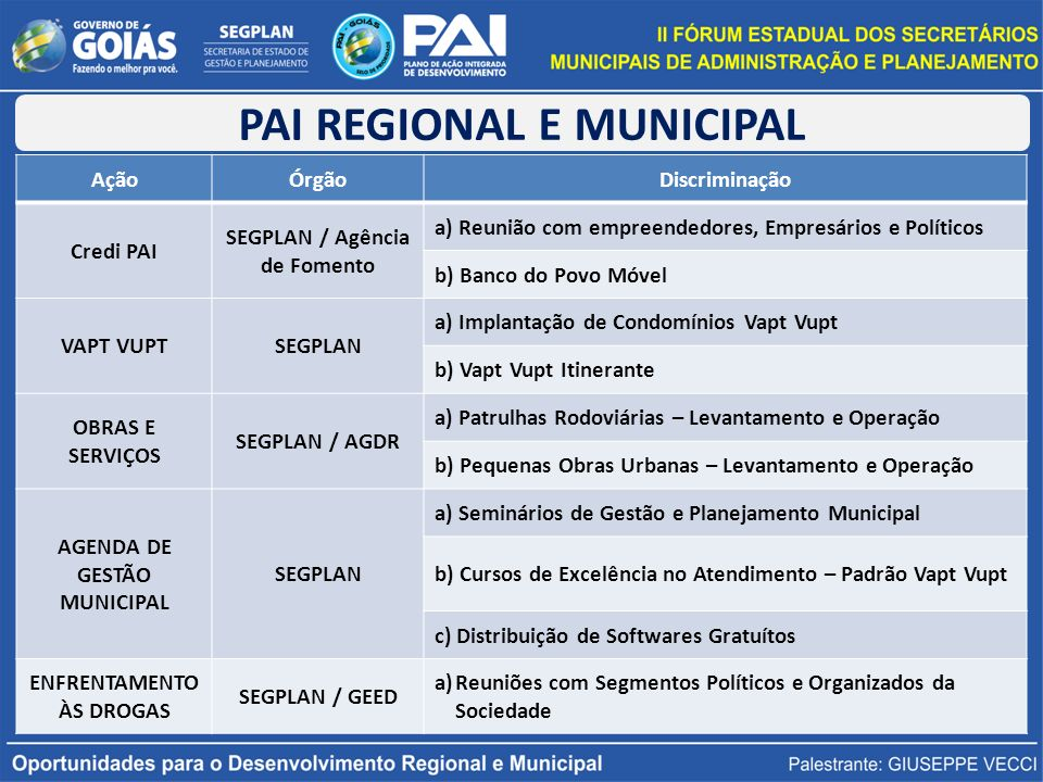 PAI REGIONAL E MUNICIPAL