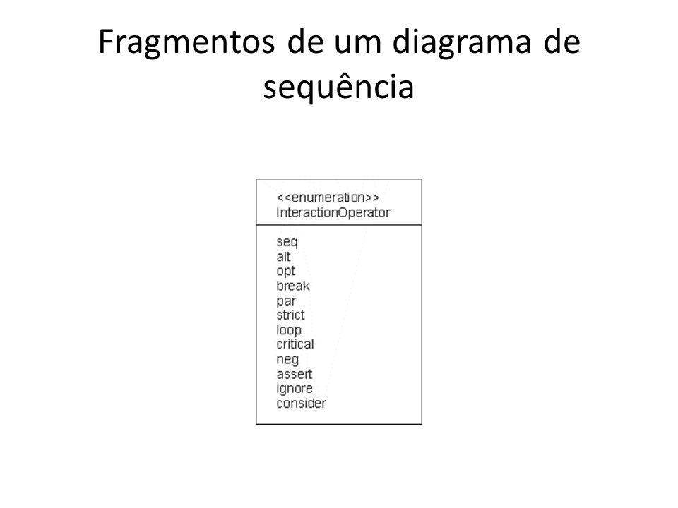 Fragmentos de um diagrama de sequência