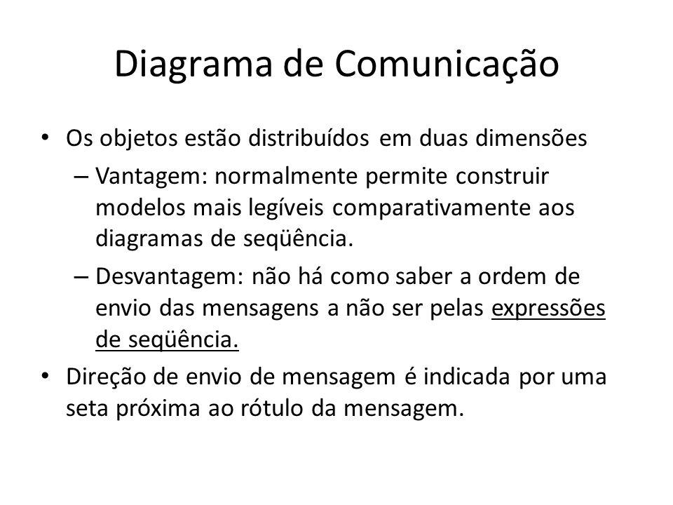 Diagrama de Comunicação