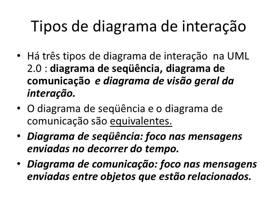 Tipos de diagrama de interação