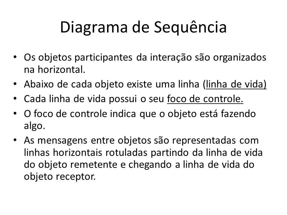 Diagrama de Sequência Os objetos participantes da interação são organizados na horizontal. Abaixo de cada objeto existe uma linha (linha de vida)