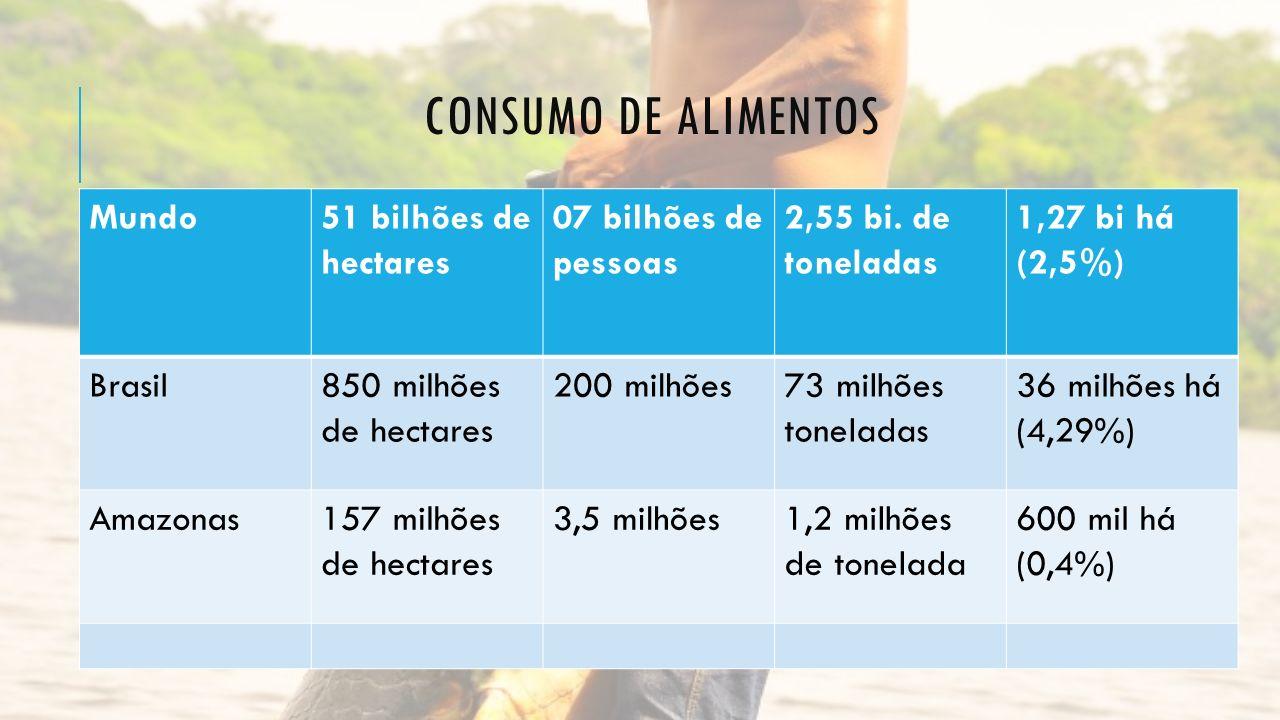 Consumo de Alimentos Mundo 51 bilhões de hectares